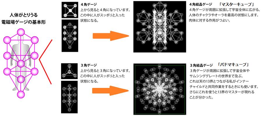 3Dカバラ キューブ説明図