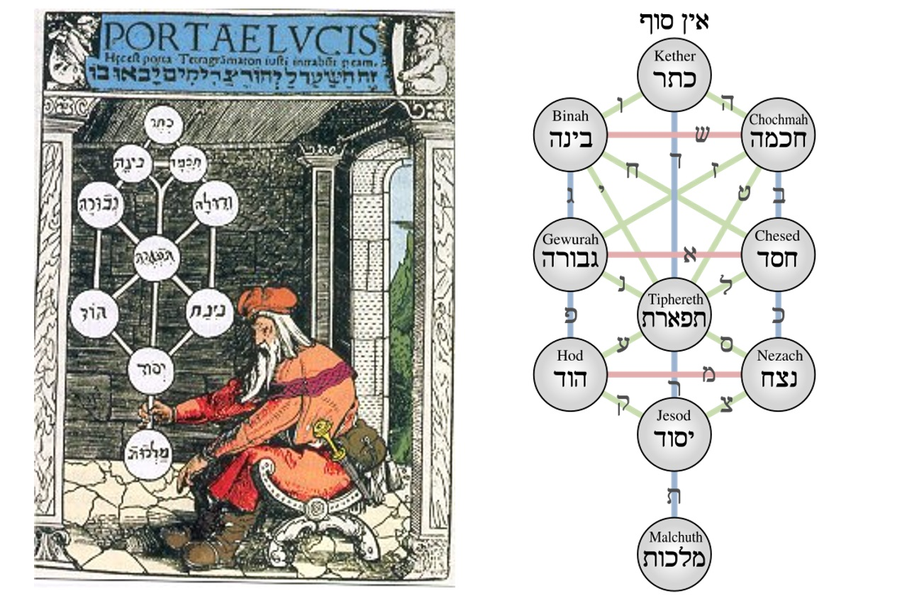 372px-Kabbalistic_Tree_of_Life_(Sephiroth)